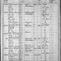 Edmond Butler; 1860 Census